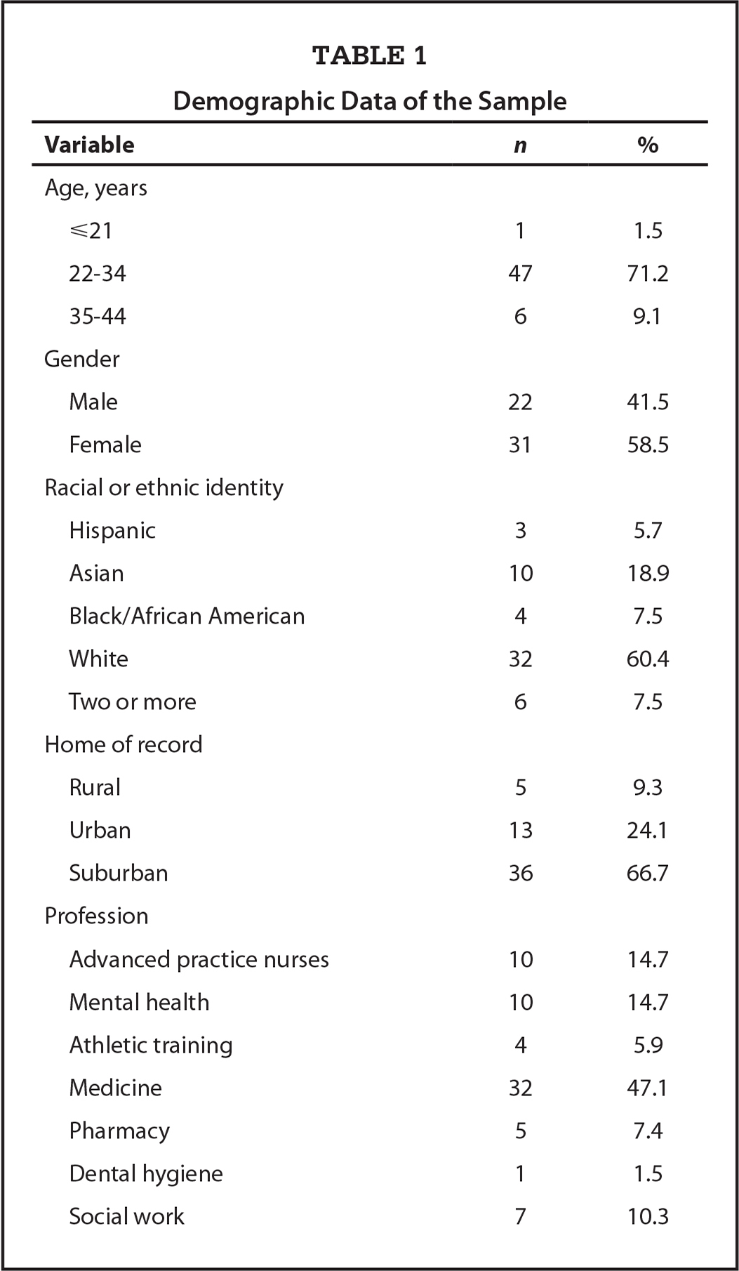Demographic Data of the Sample