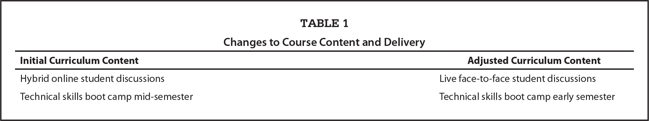 Changes to Course Content and Delivery