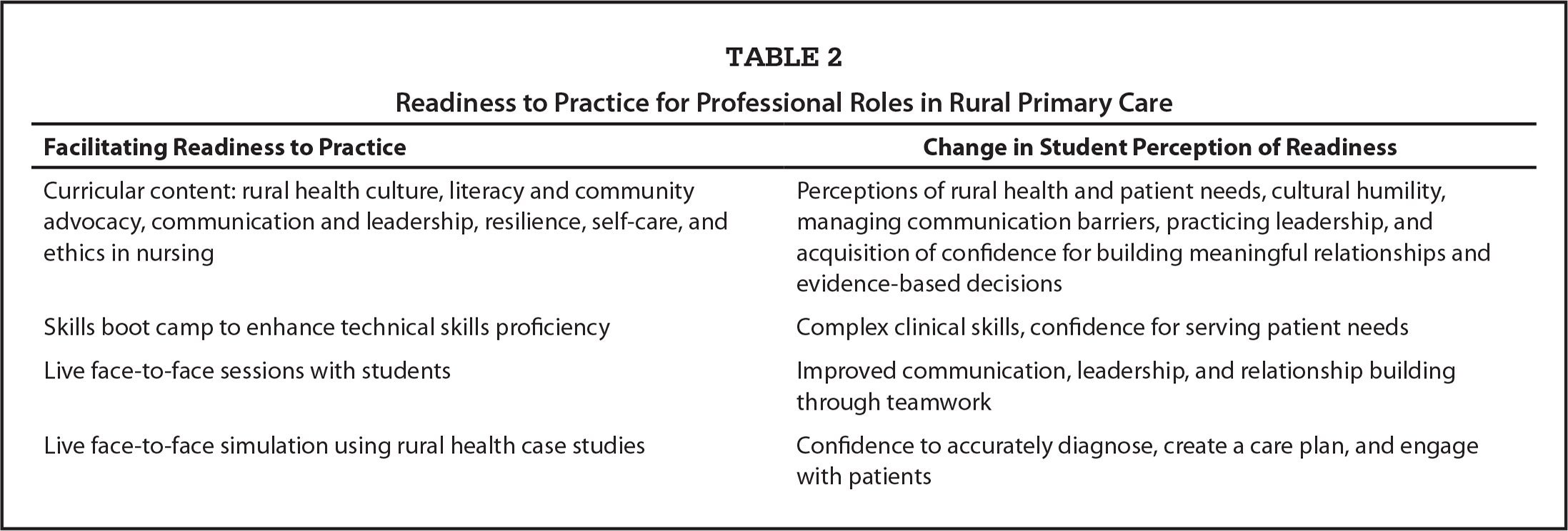 Readiness to Practice for Professional Roles in Rural Primary Care