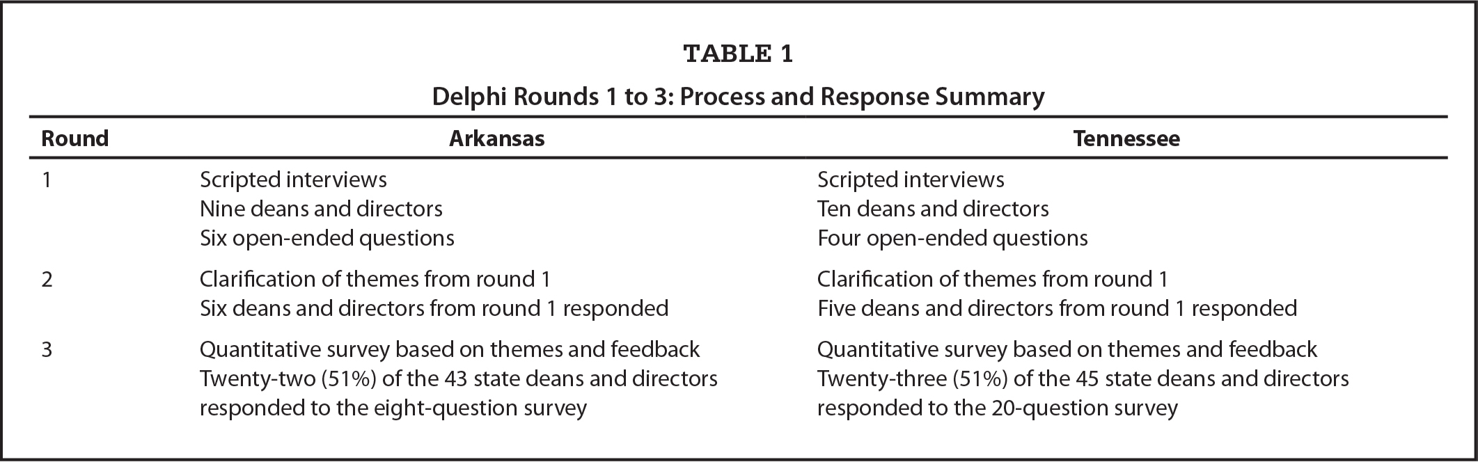 Delphi Rounds 1 to 3: Process and Response Summary