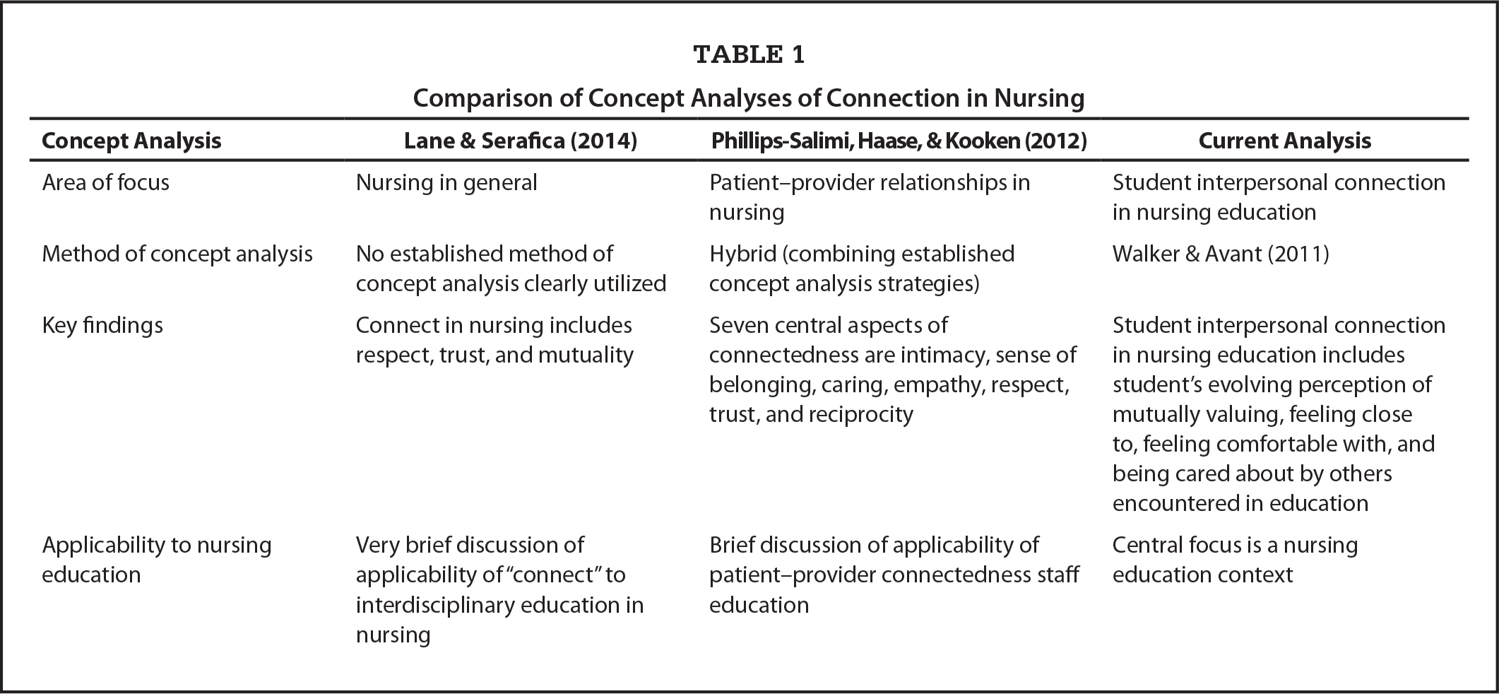 Comparison of Concept Analyses of Connection in Nursing