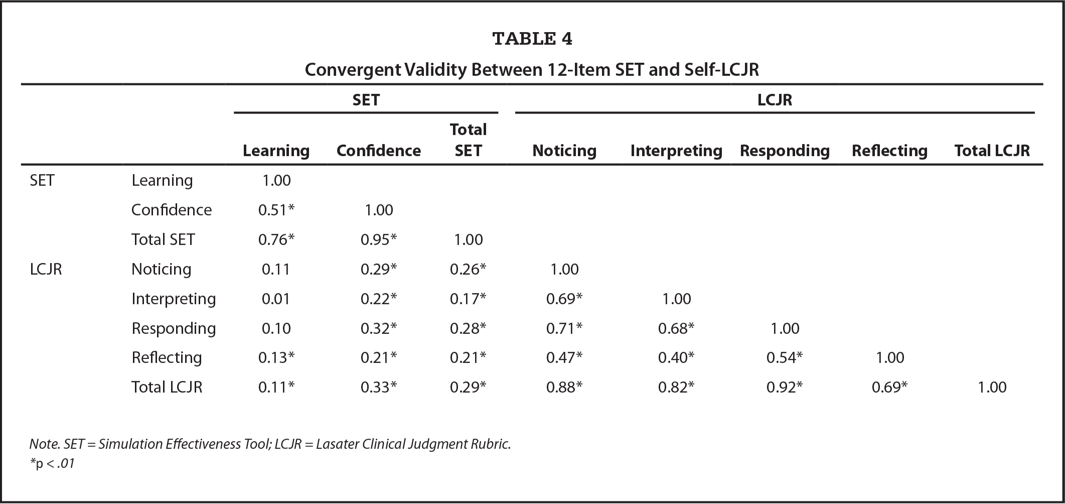 Convergent Validity Between 12-Item SET and Self-LCJR