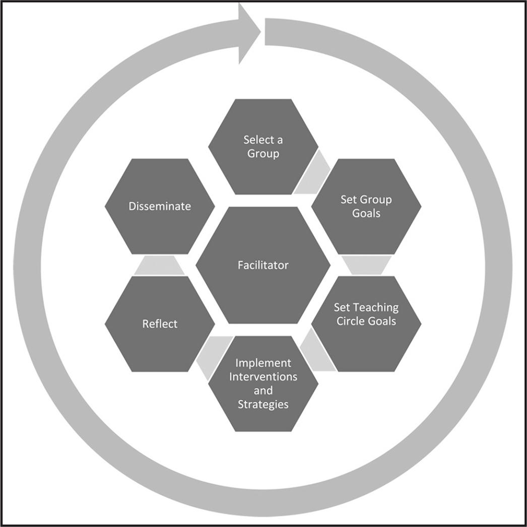 Life cycle of a teaching circle.