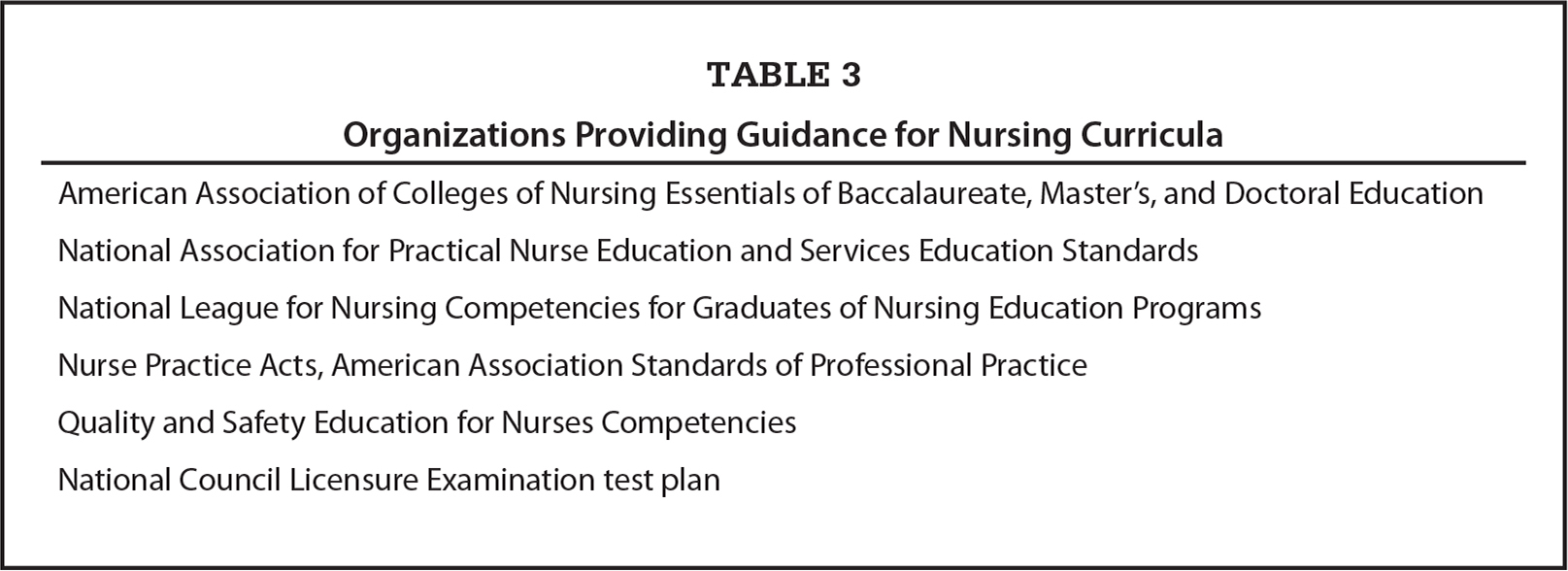 Organizations Providing Guidance for Nursing Curricula