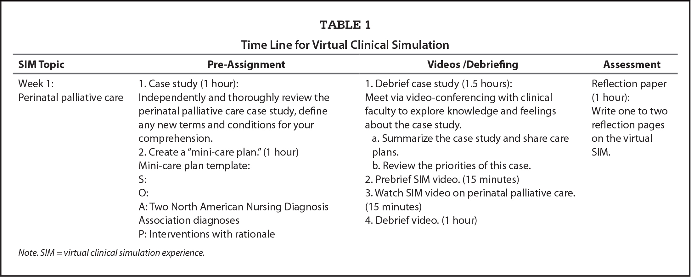 Time Line for Virtual Clinical Simulation