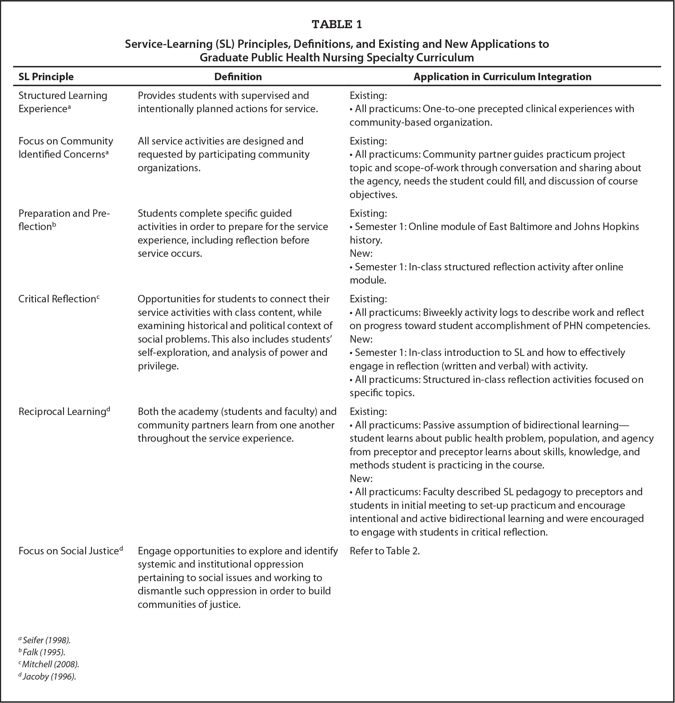 Service-Learning (SL) Principles, Definitions, and Existing and New Applications to Graduate Public Health Nursing Specialty Curriculum
