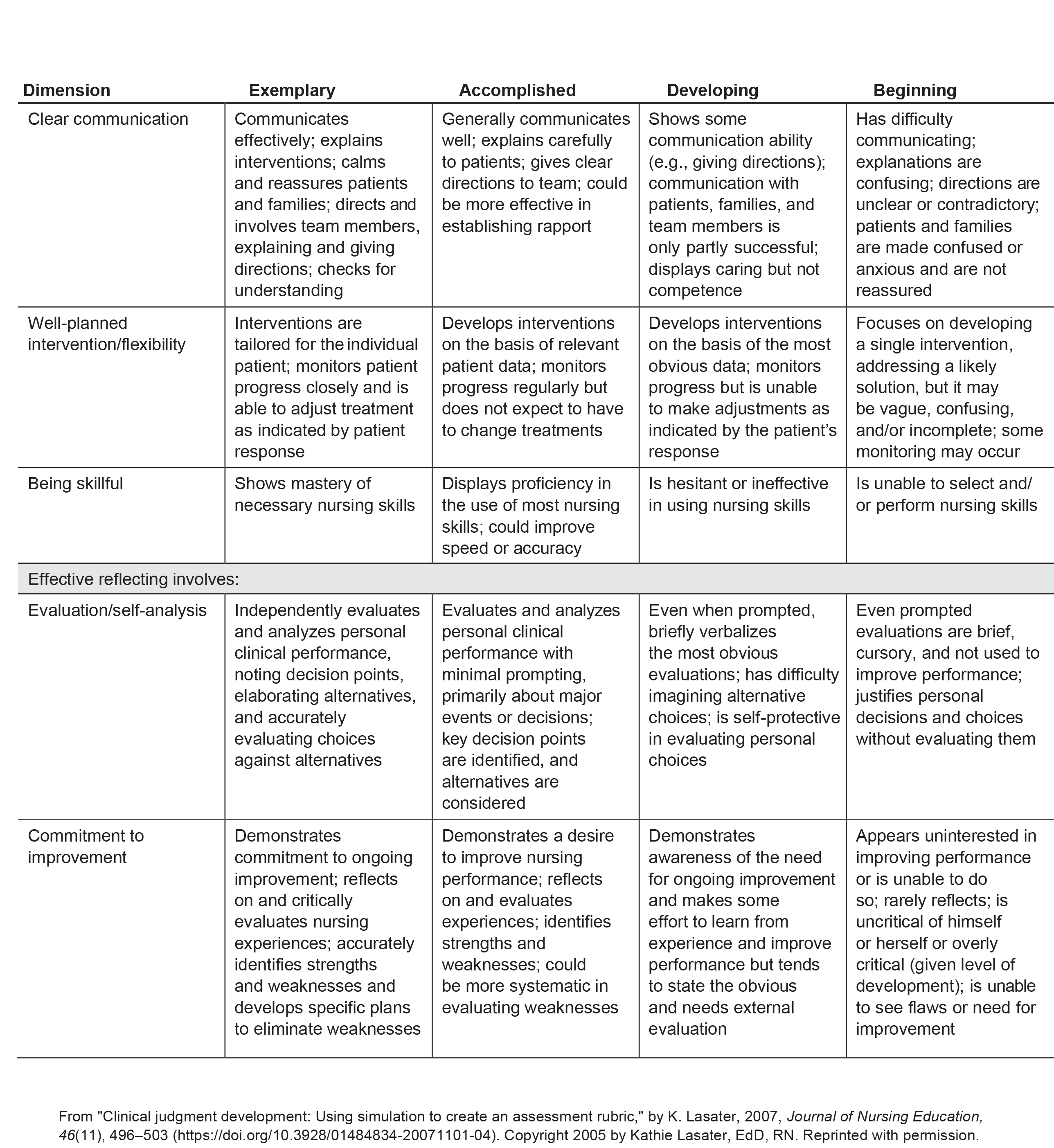 Lasater Clinical Judgment Rubric