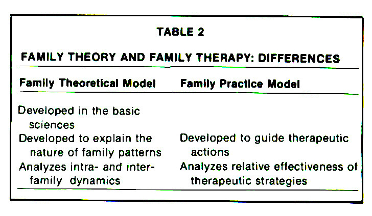 group therapy theory comparison In terms of modern group therapy and group analysis in the uk, it is sh foulkes' theory model that is considered the most influential today, group therapy typically involves a small group of people (between seven and 12 is considered the norm) and a therapist.