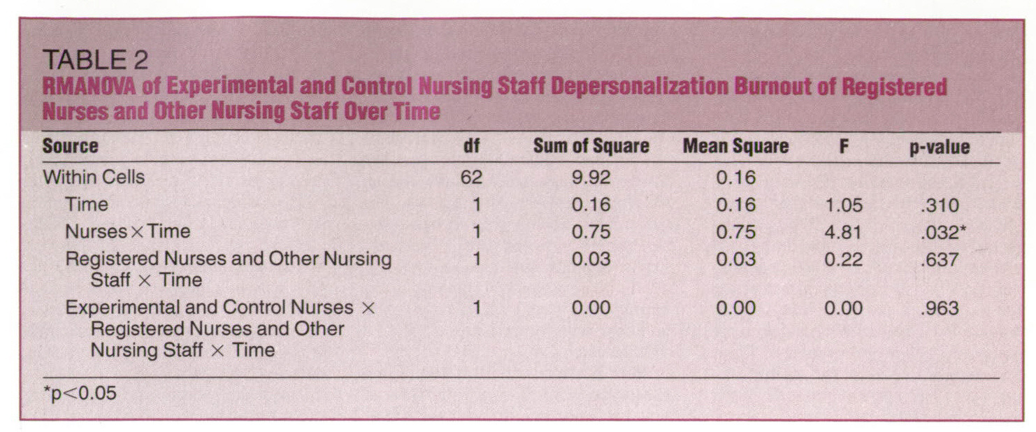 stress effects on nursing staff Despite increased recognition of the stress experienced by hospital nursing staffs and its effects on burnout, job satisfaction, turnover, and patient care, few instruments exist that can be used to measure stress this paper describes the development of an instrument, the nursing stress scale (nss .