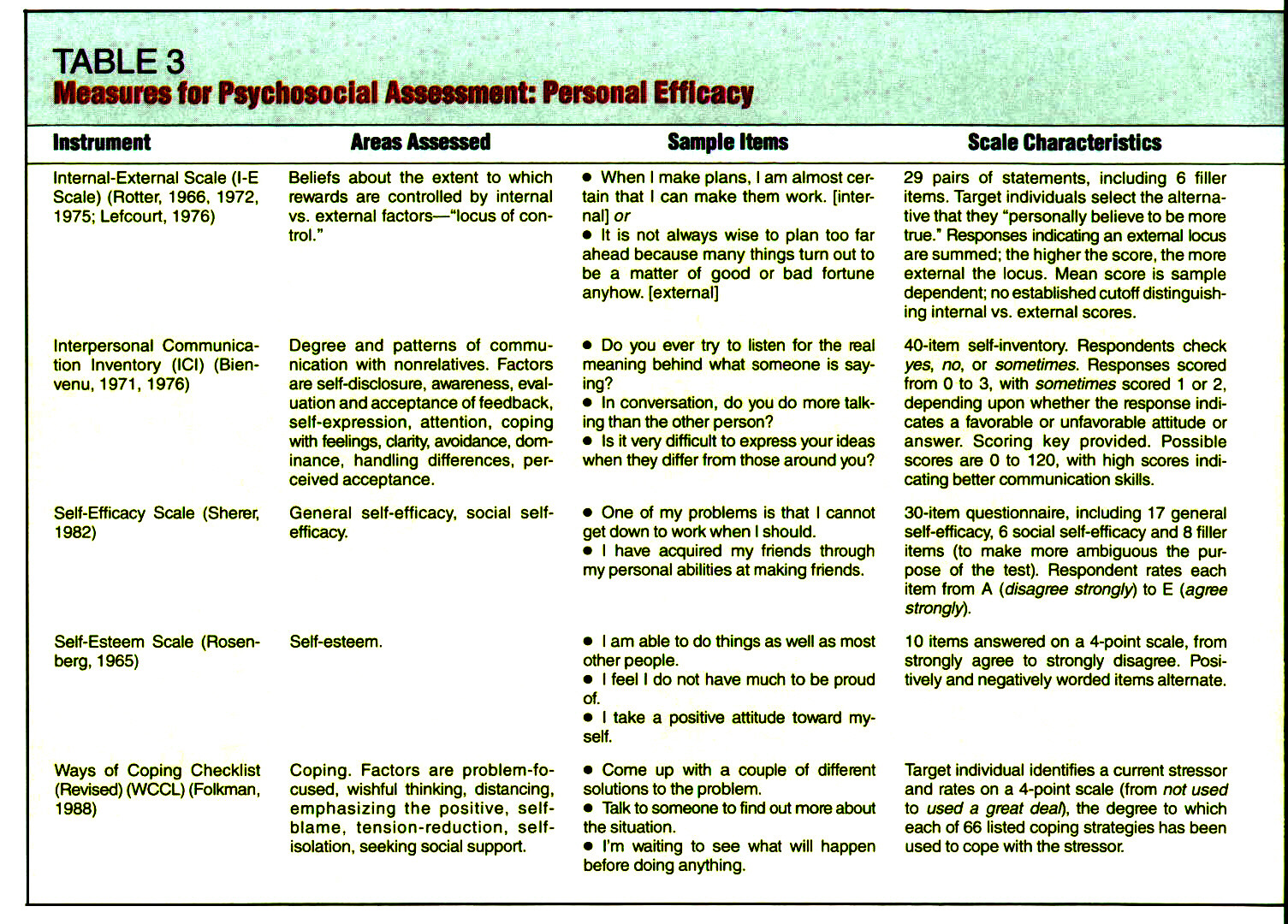 PSYCHOSOCIAL ASSESSMENT for Treatment Planning and Evaluation – Psychosocial Assessment Form