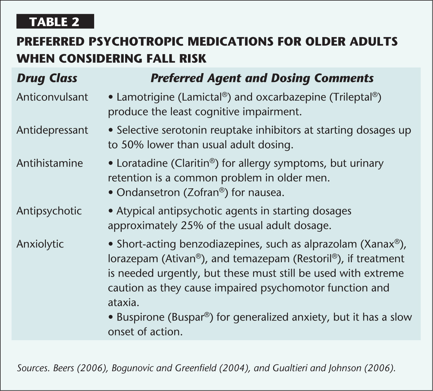 Preferred Psychotropic Medications for Older Adults when Considering Fall Risk