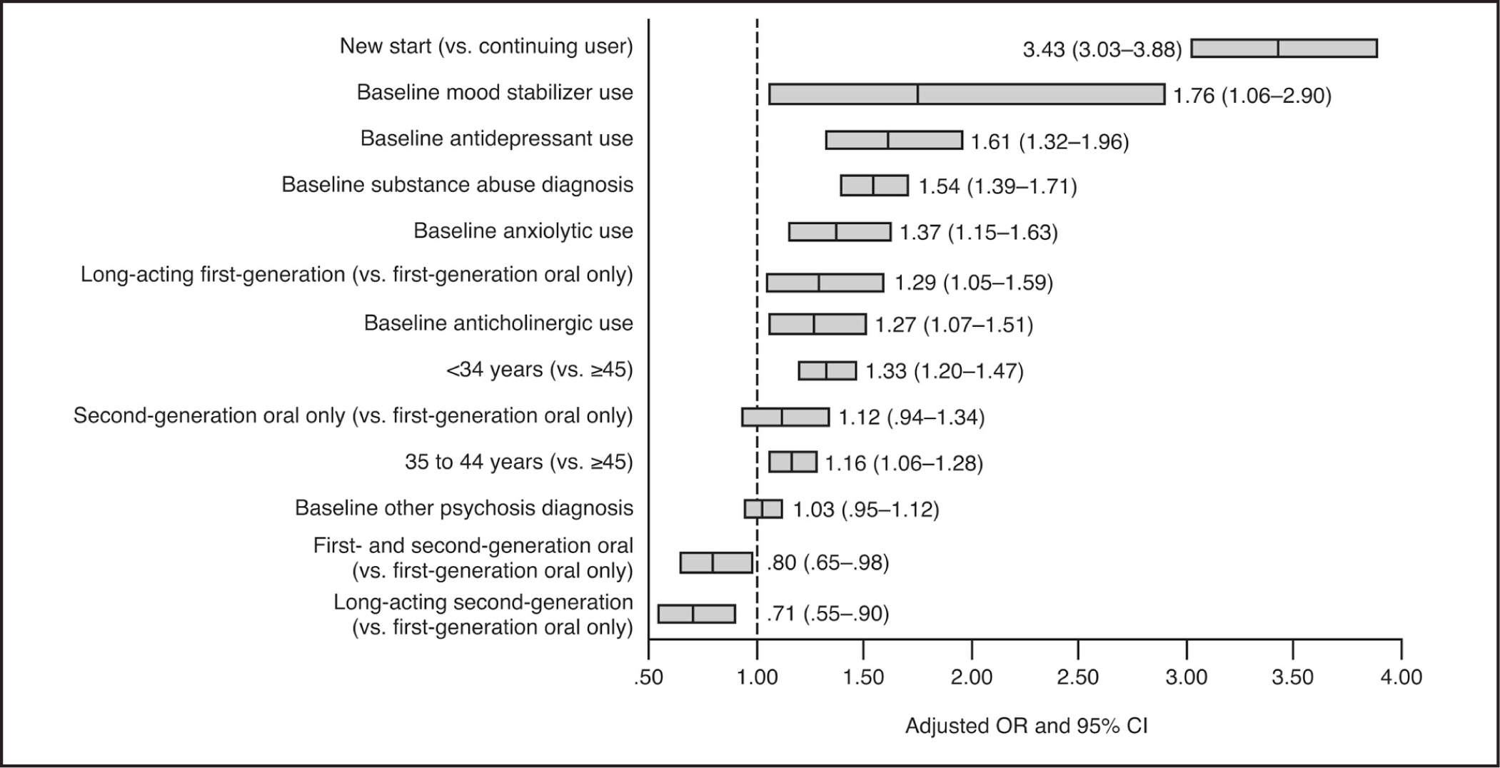 "Predictors of nonadherence in patients with schizophrenia treated with antipsychotic medications. Nonadherence was defined as a medication possession ratio < 0.8. Note. OR = odds ratio; CI = confidence interval.From ""Medication Adherence and Hospitalization Among Patients With Schizophrenia Treated With Antipsychotics,"" by K. Lang et al., 2010, Psychiatric Services, 61, p. 1244. Reprinted with permission from Psychiatric Services (© 2010), American Psychiatric Association."