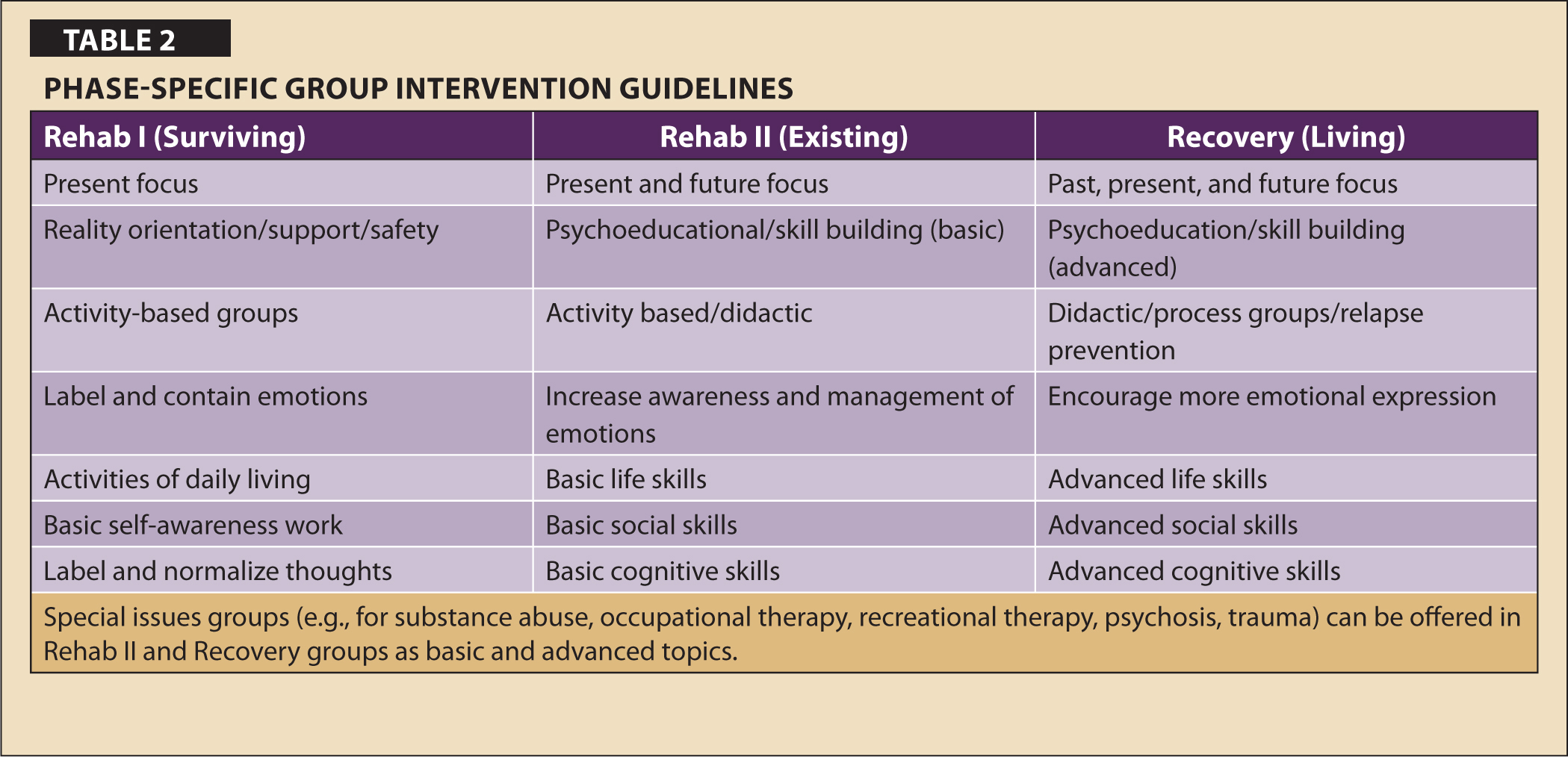 Phase-Specific Group Intervention Guidelines