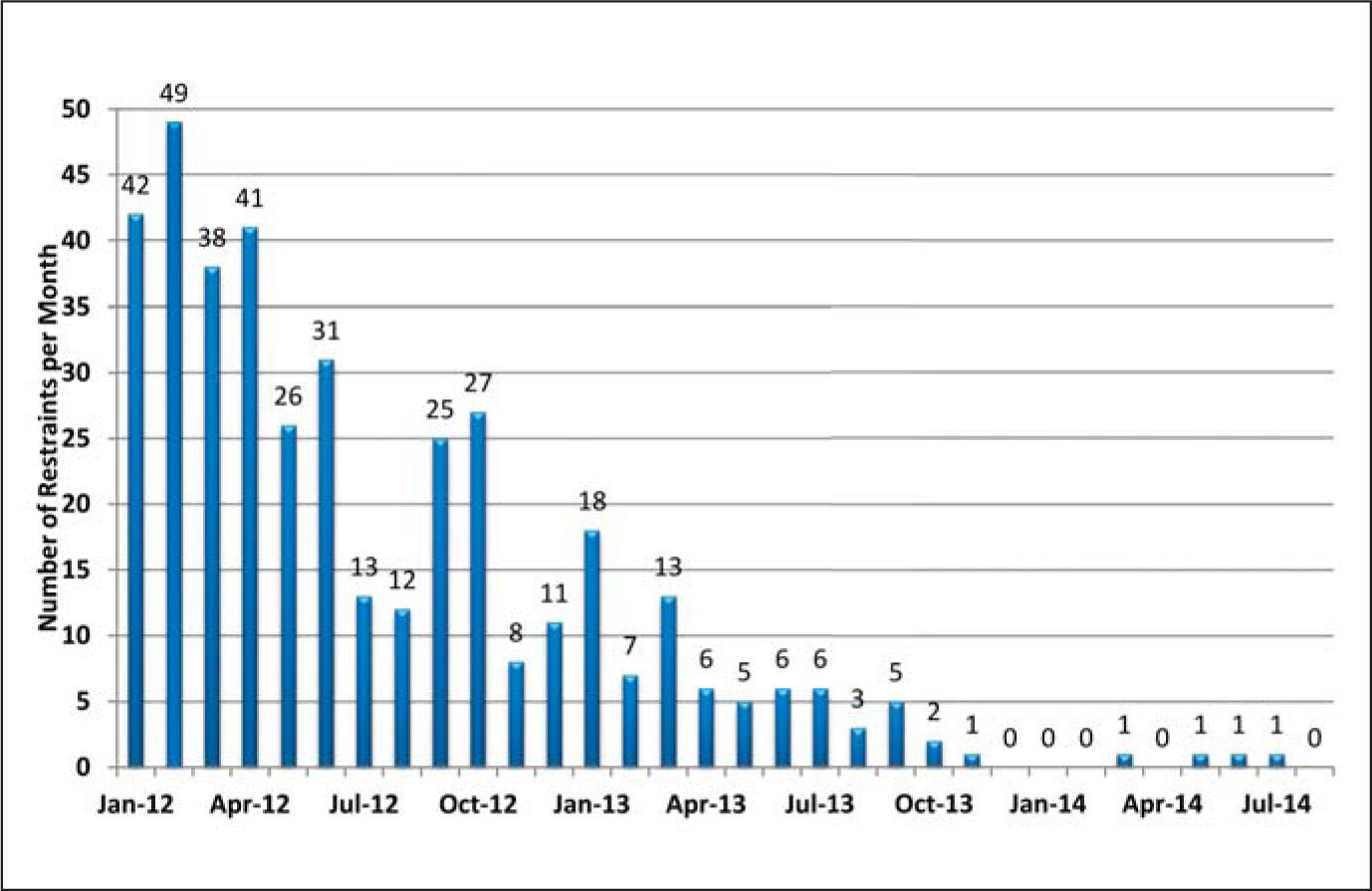 Youth Development Institute number of restraints per month, beginning January 2012.