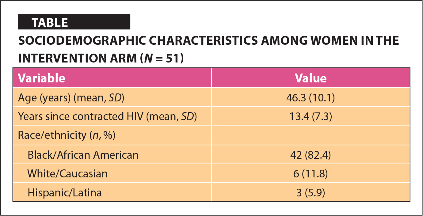 Sociodemographic Characteristics Among Women in the Intervention Arm (N = 51)
