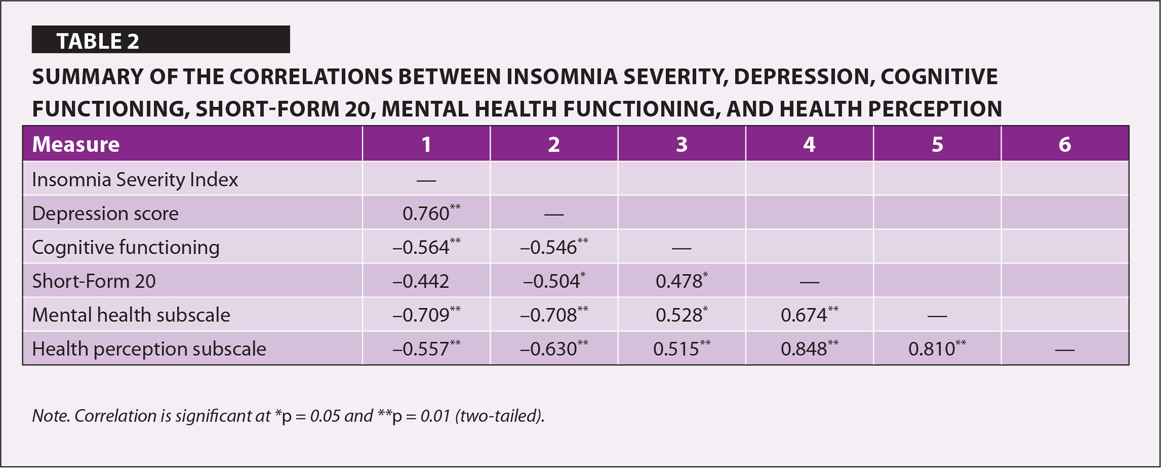 Summary of the Correlations Between Insomnia Severity, Depression, Cognitive Functioning, Short-Form 20, Mental Health Functioning, and Health Perception