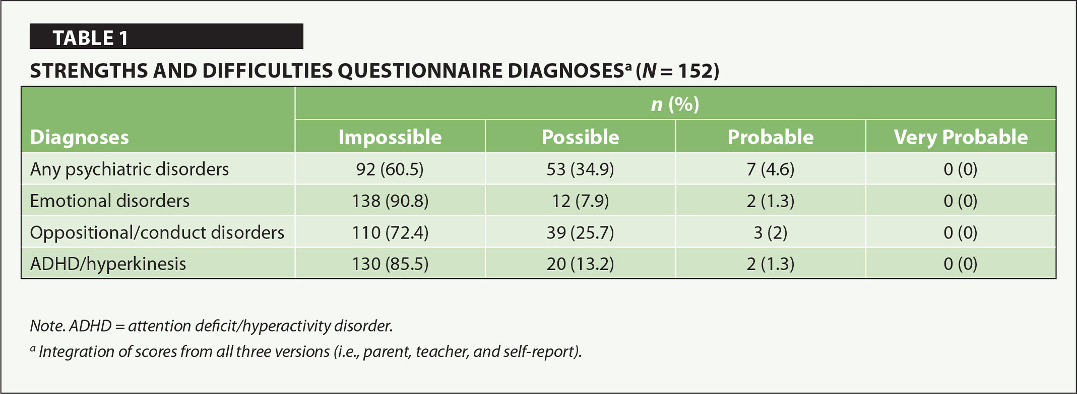 Strengths and Difficulties Questionnaire Diagnosesa (N = 152)