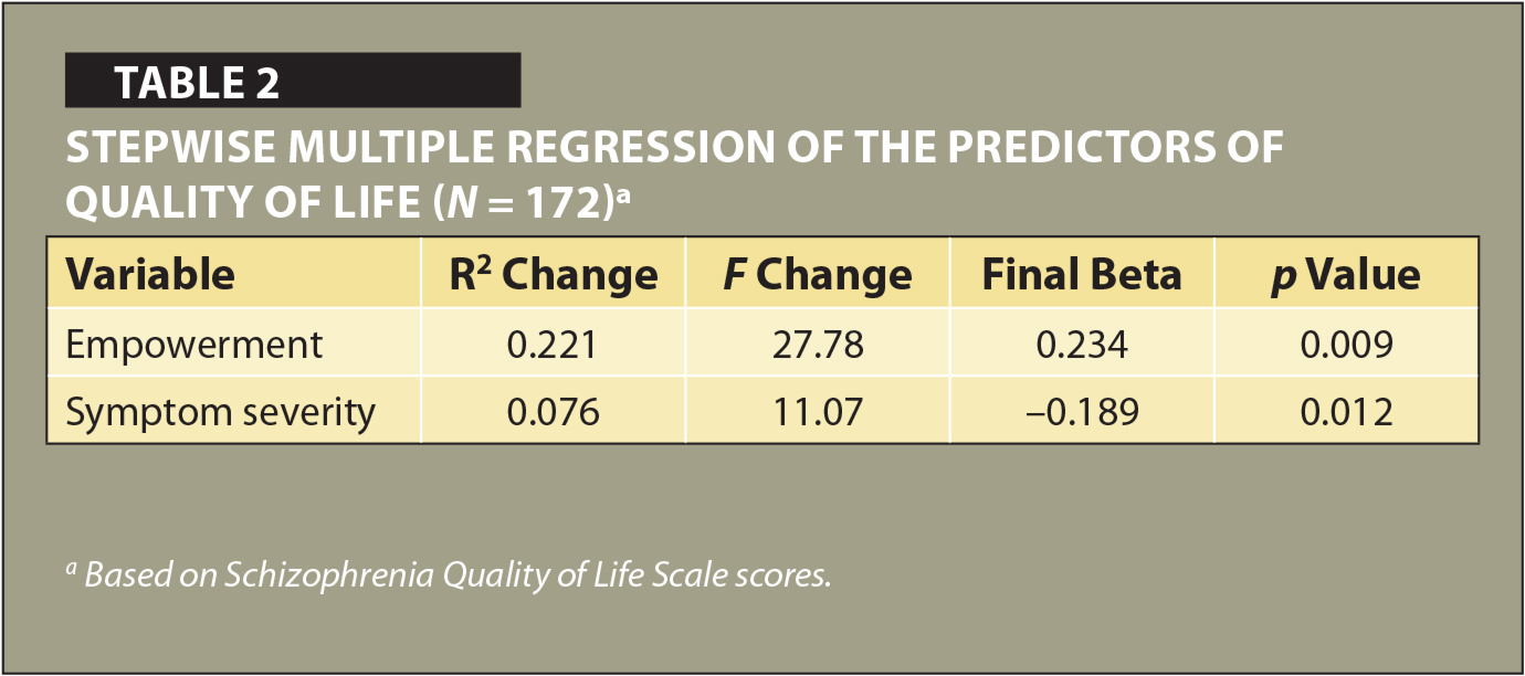 Stepwise Multiple Regression of the Predictors of Quality of Life (N = 172)a