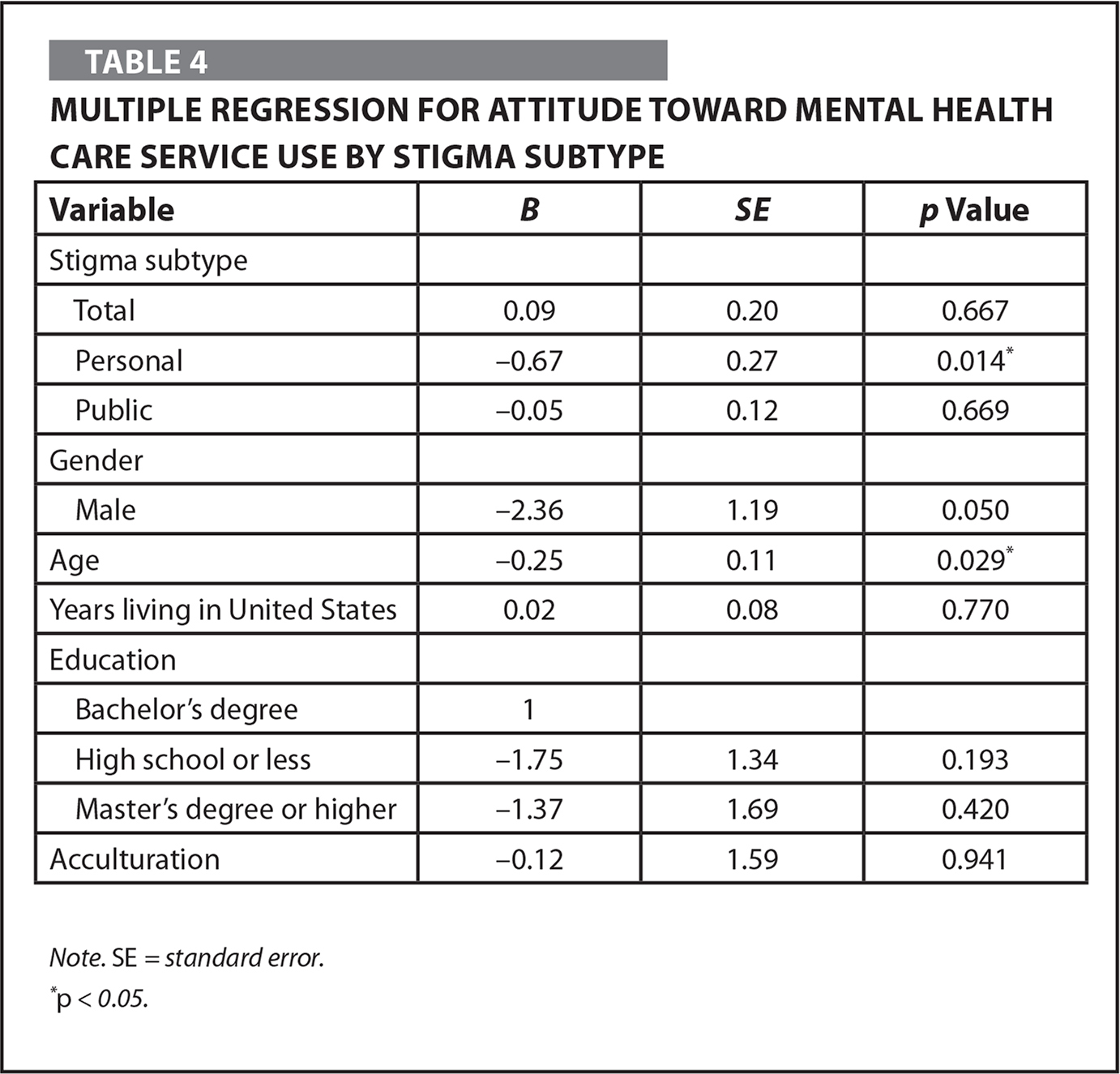 Multiple Regression for Attitude Toward Mental Health Care Service Use by Stigma Subtype