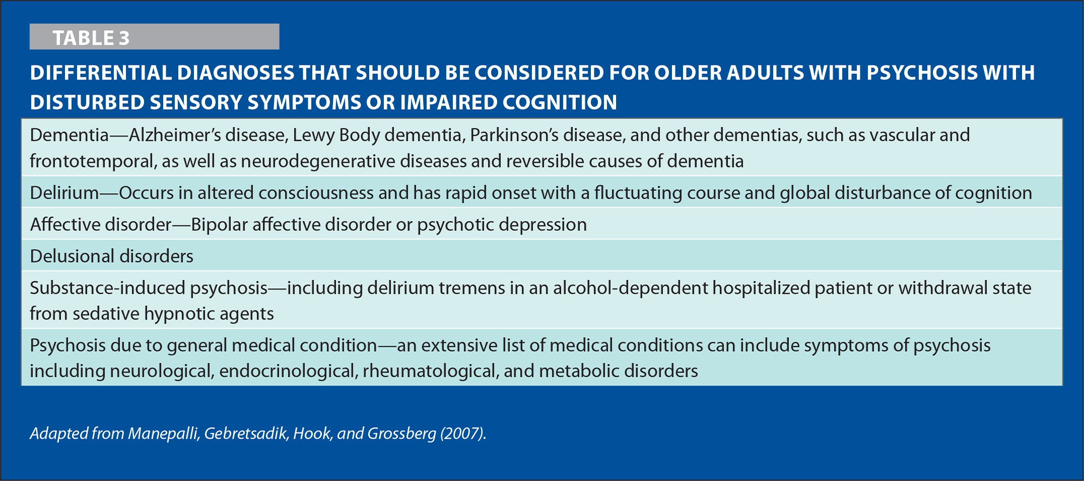 Differential Diagnoses that Should be Considered for Older Adults with Psychosis with Disturbed Sensory Symptoms or Impaired Cognition