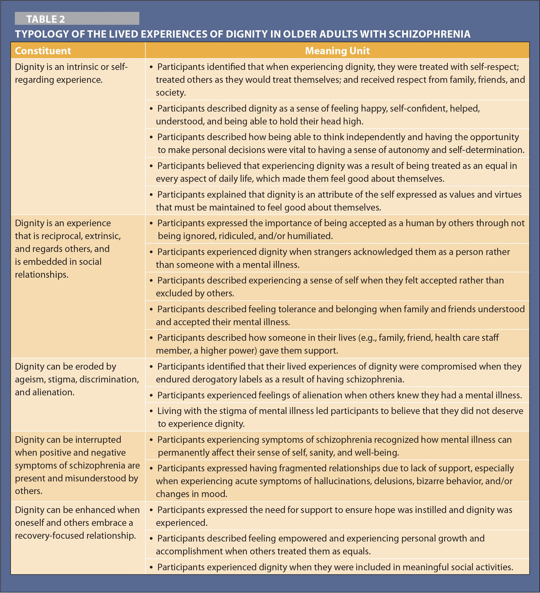 Typology of the Lived Experiences of Dignity in Older Adults with Schizophrenia