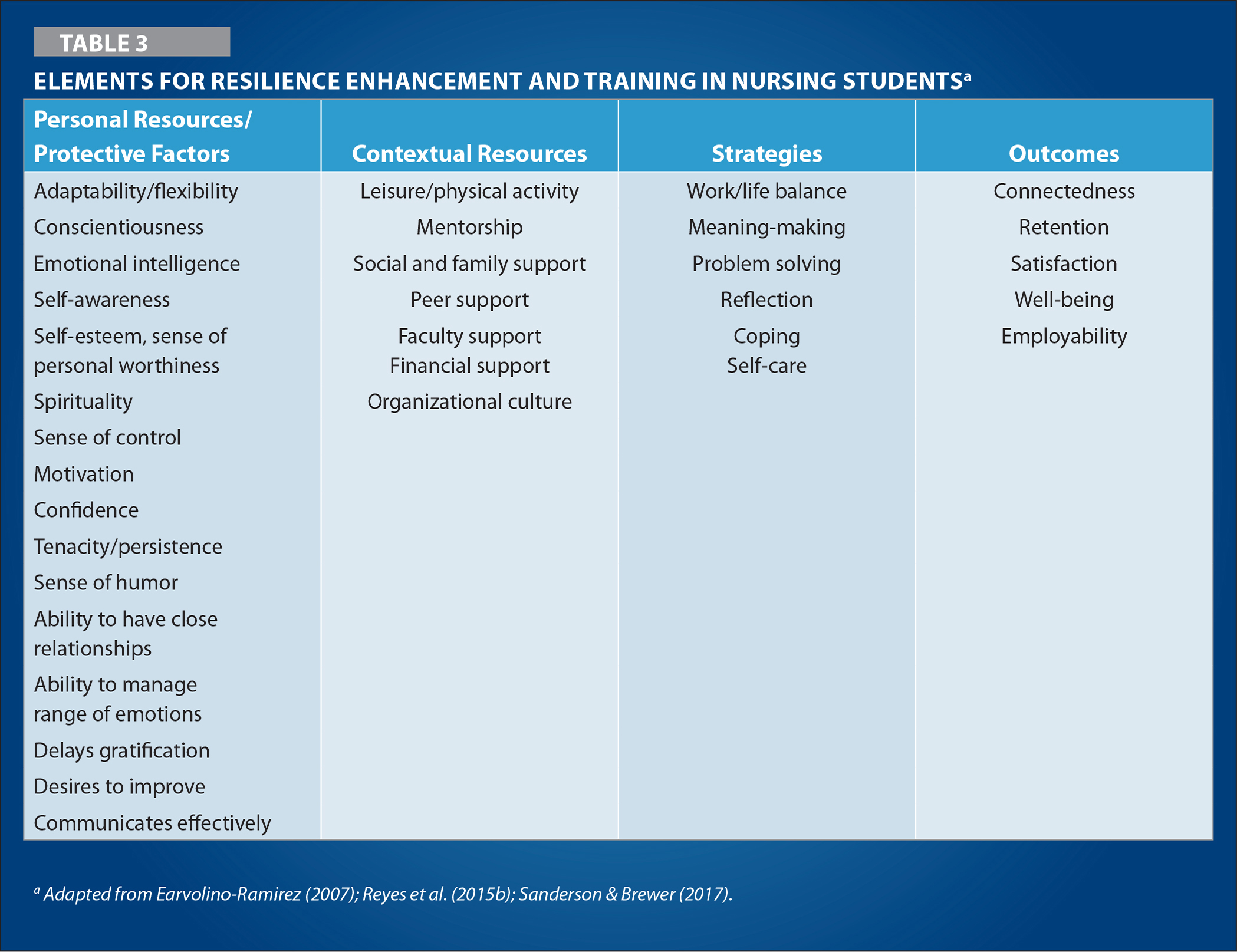 Elements for Resilience Enhancement and Training in Nursing Studentsa