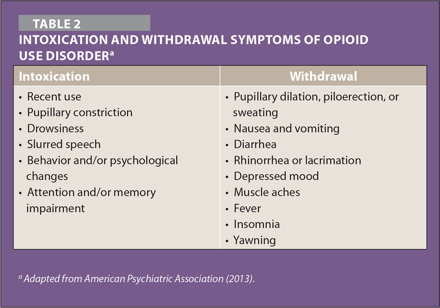 Intoxication and Withdrawal Symptoms of Opioid Use Disordera