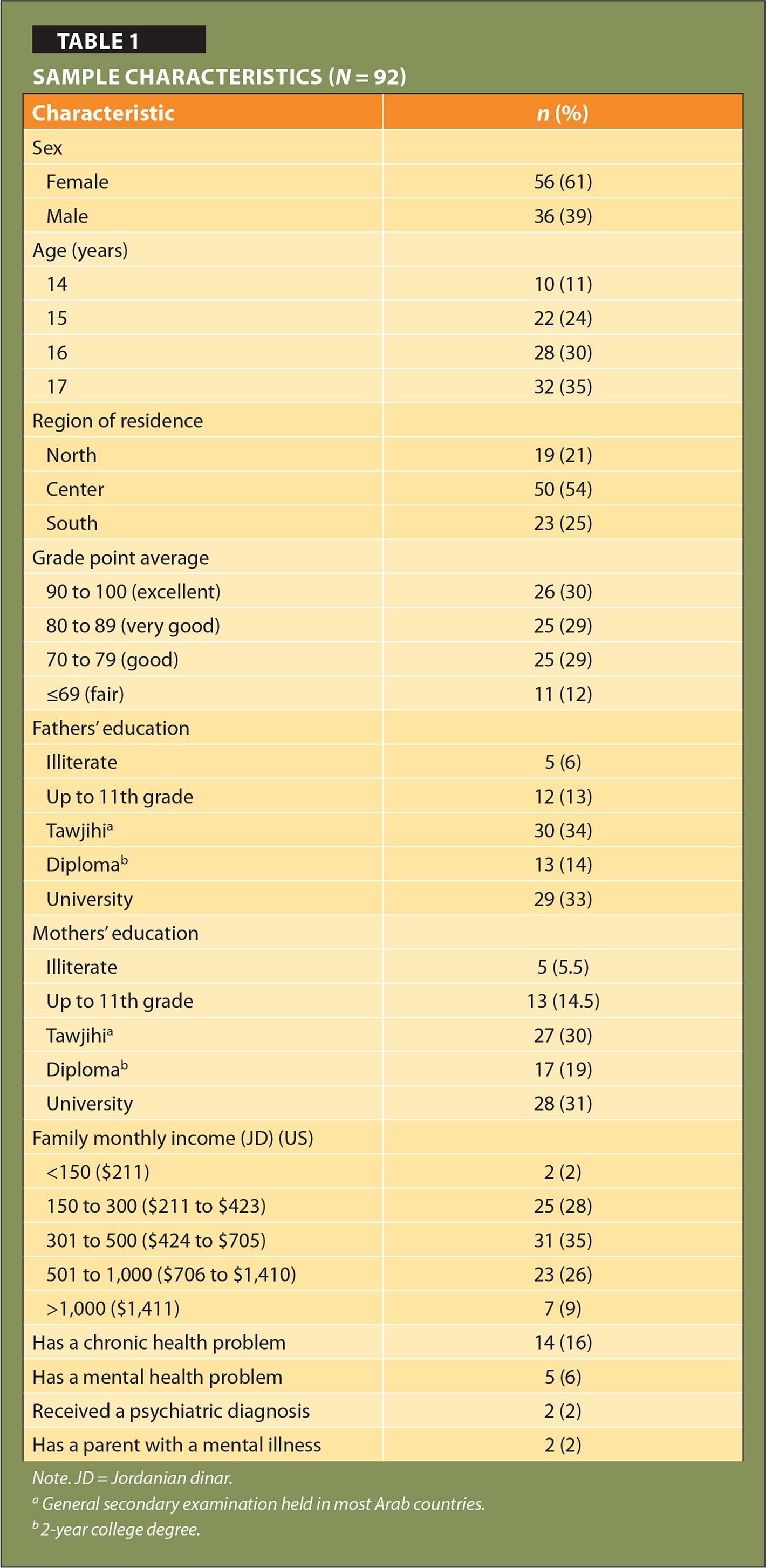 Sample Characteristics (N = 92)