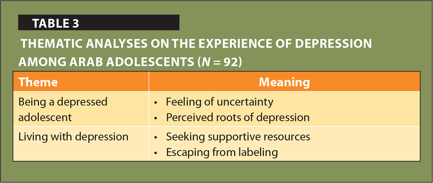 Thematic Analyses on the Experience of Depression Among Arab Adolescents (N = 92)