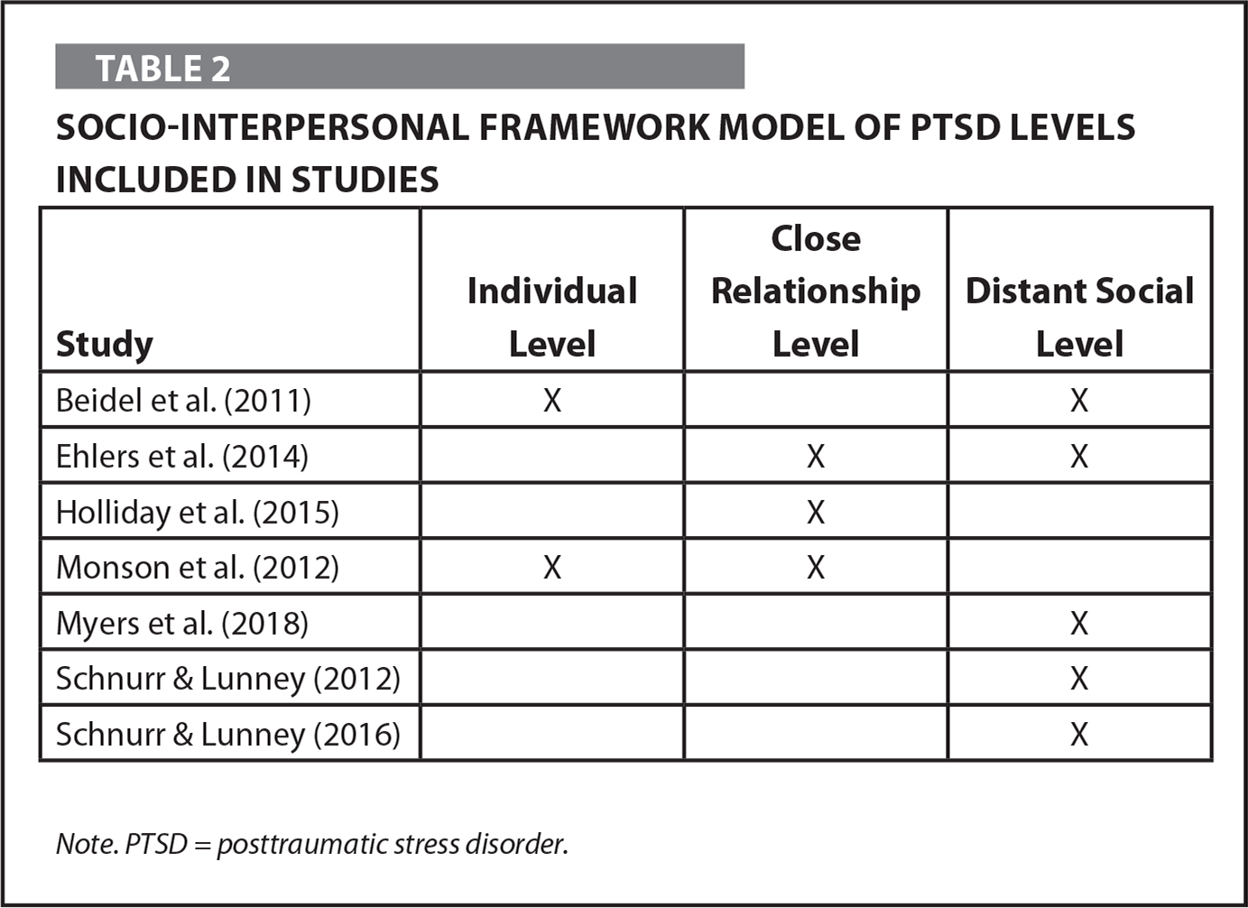 Socio-Interpersonal Framework Model of PTSD Levels Included in Studies
