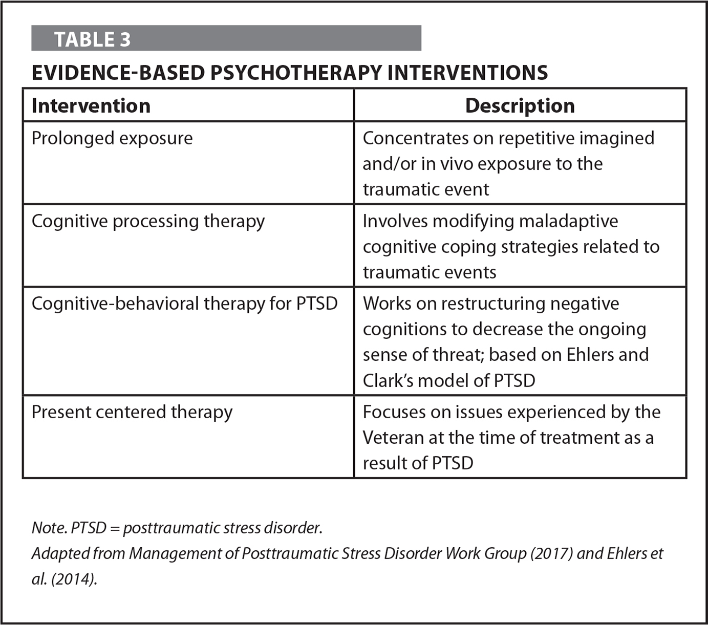 Evidence-Based Psychotherapy Interventions