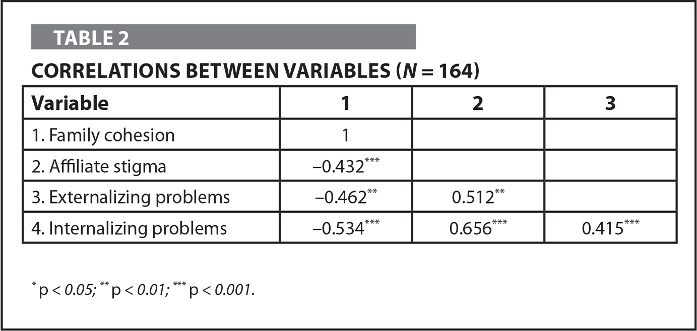 Correlations Between Variables (N = 164)