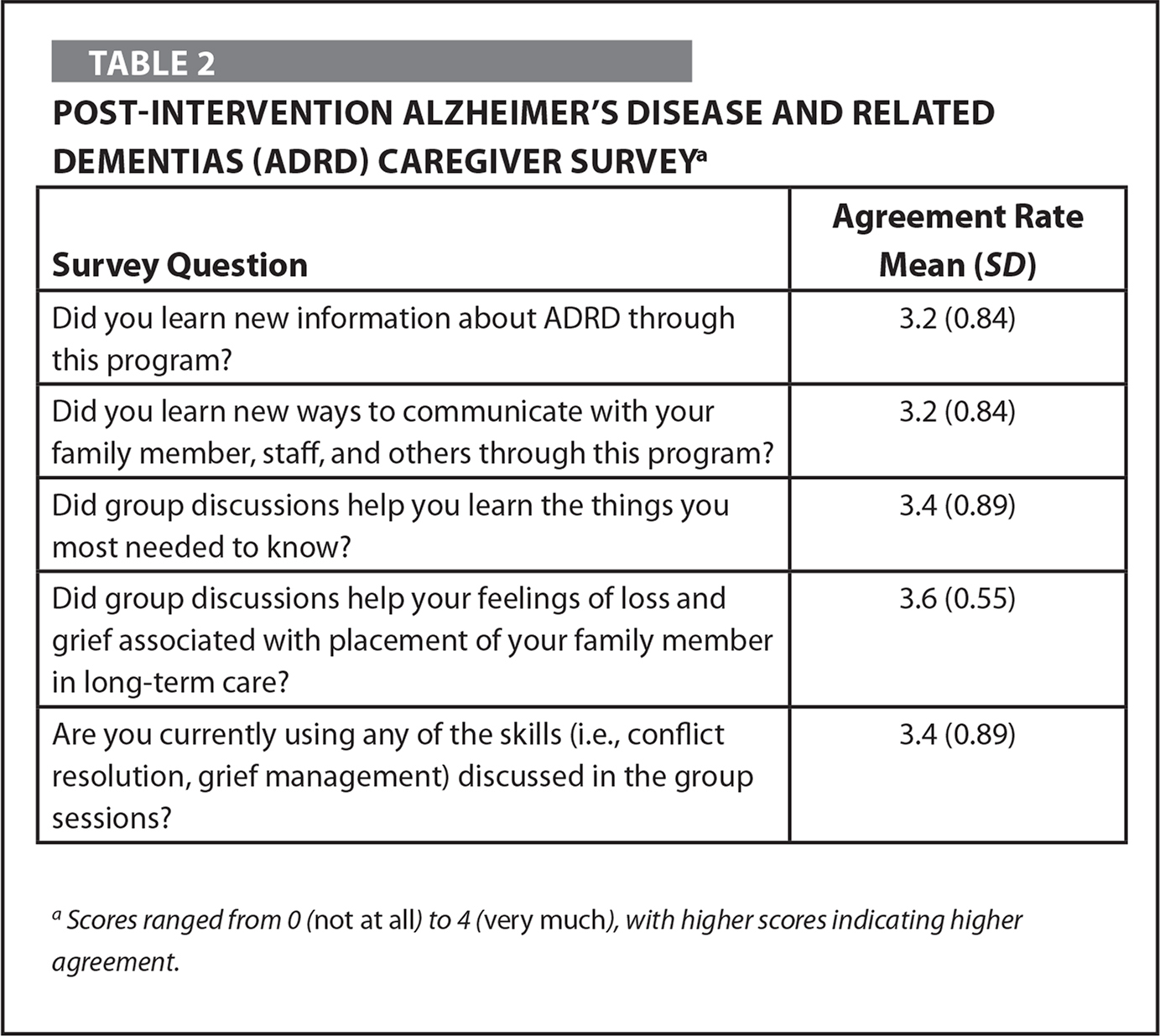 Post-Intervention Alzheimer's Disease and Related Dementias (ADRD) Caregiver Surveya
