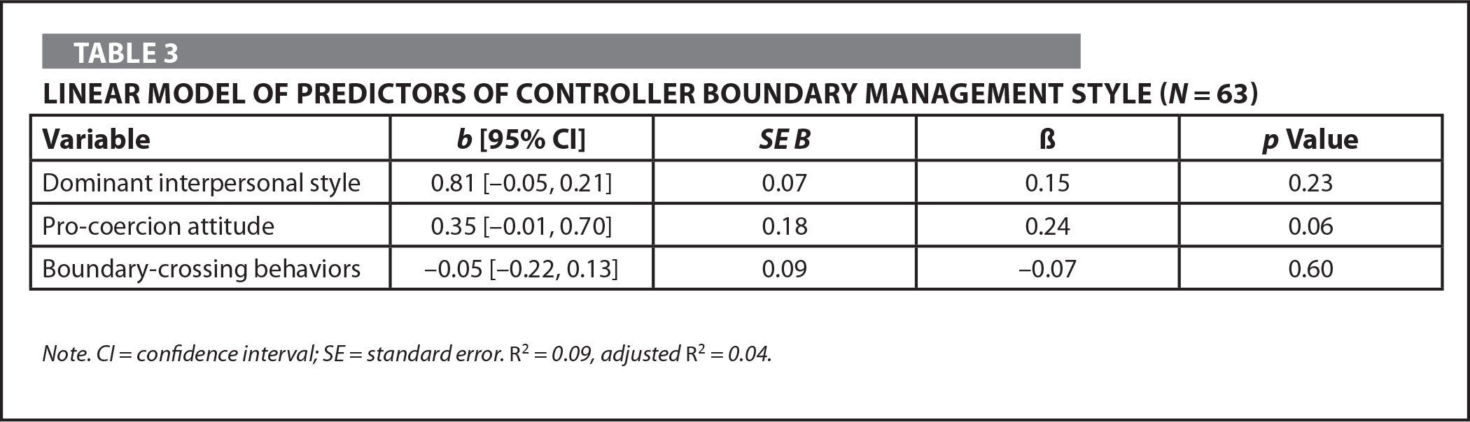 Linear Model of Predictors of Controller Boundary Management Style (N = 63)