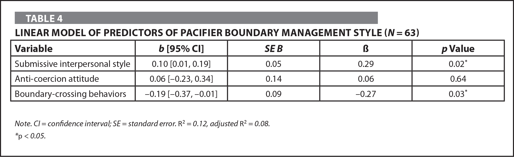 Linear Model of Predictors of Pacifier Boundary Management Style (N = 63)