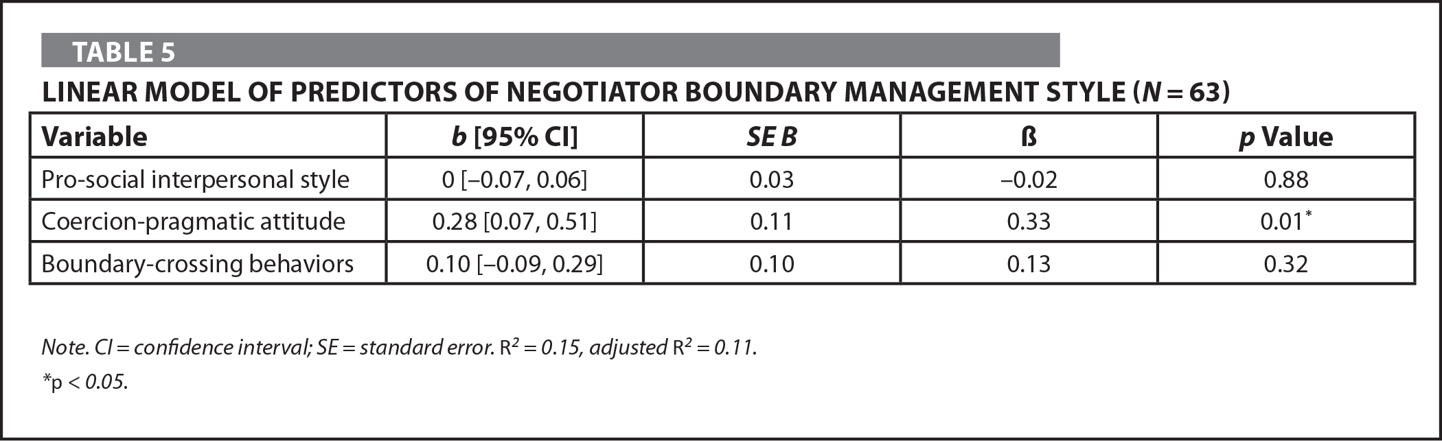 Linear Model of Predictors of Negotiator Boundary Management Style (N = 63)