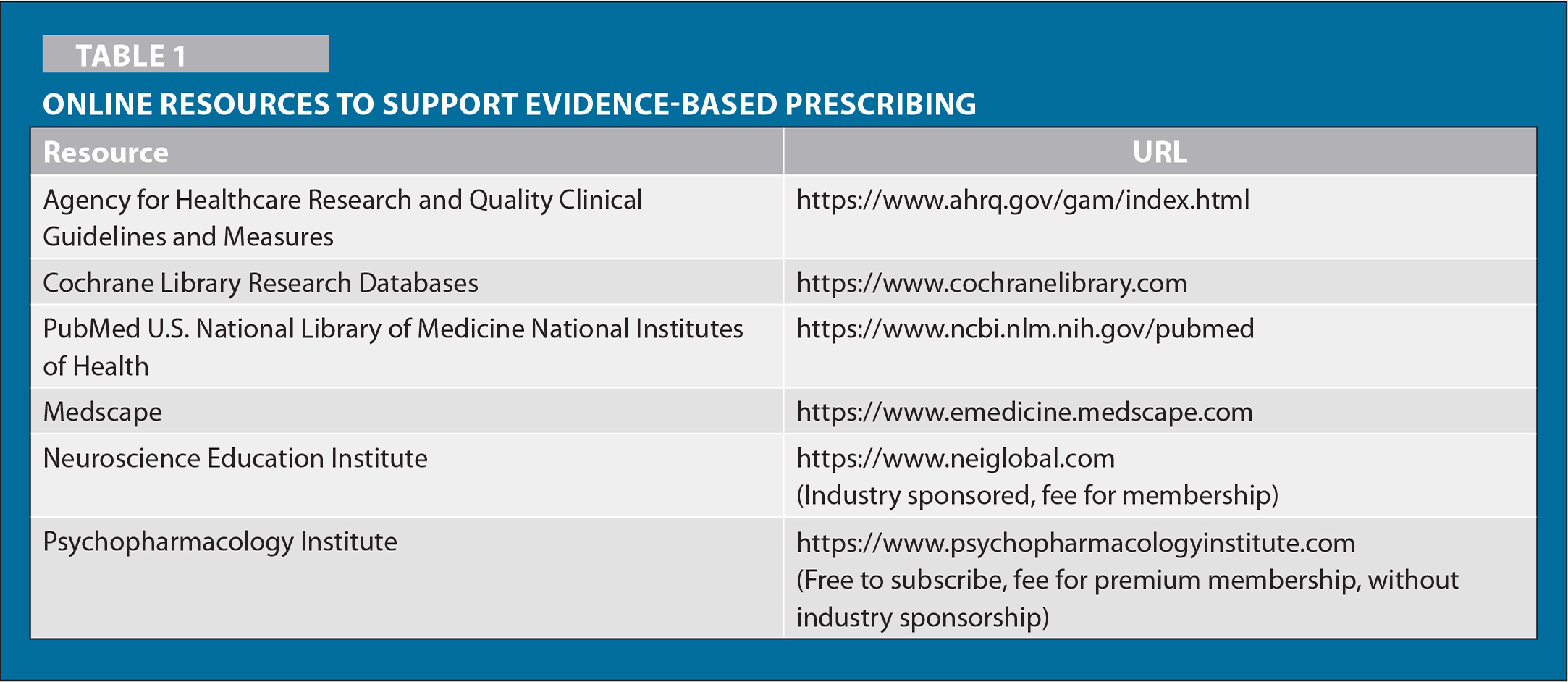 Online Resources to Support Evidence-Based Prescribing