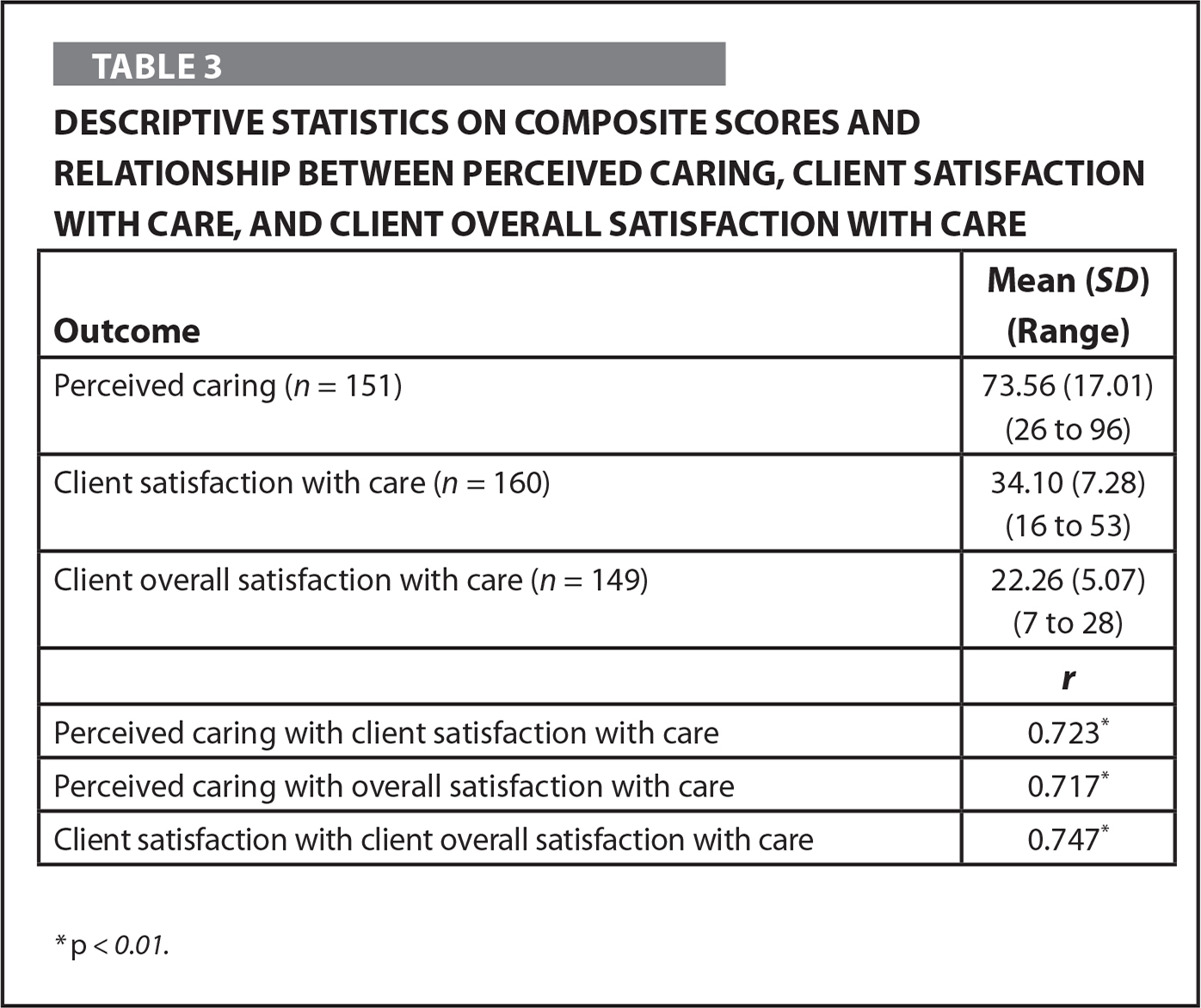 Descriptive Statistics on Composite Scores and Relationship Between Perceived Caring, Client Satisfaction with Care, and Client Overall Satisfaction with Care