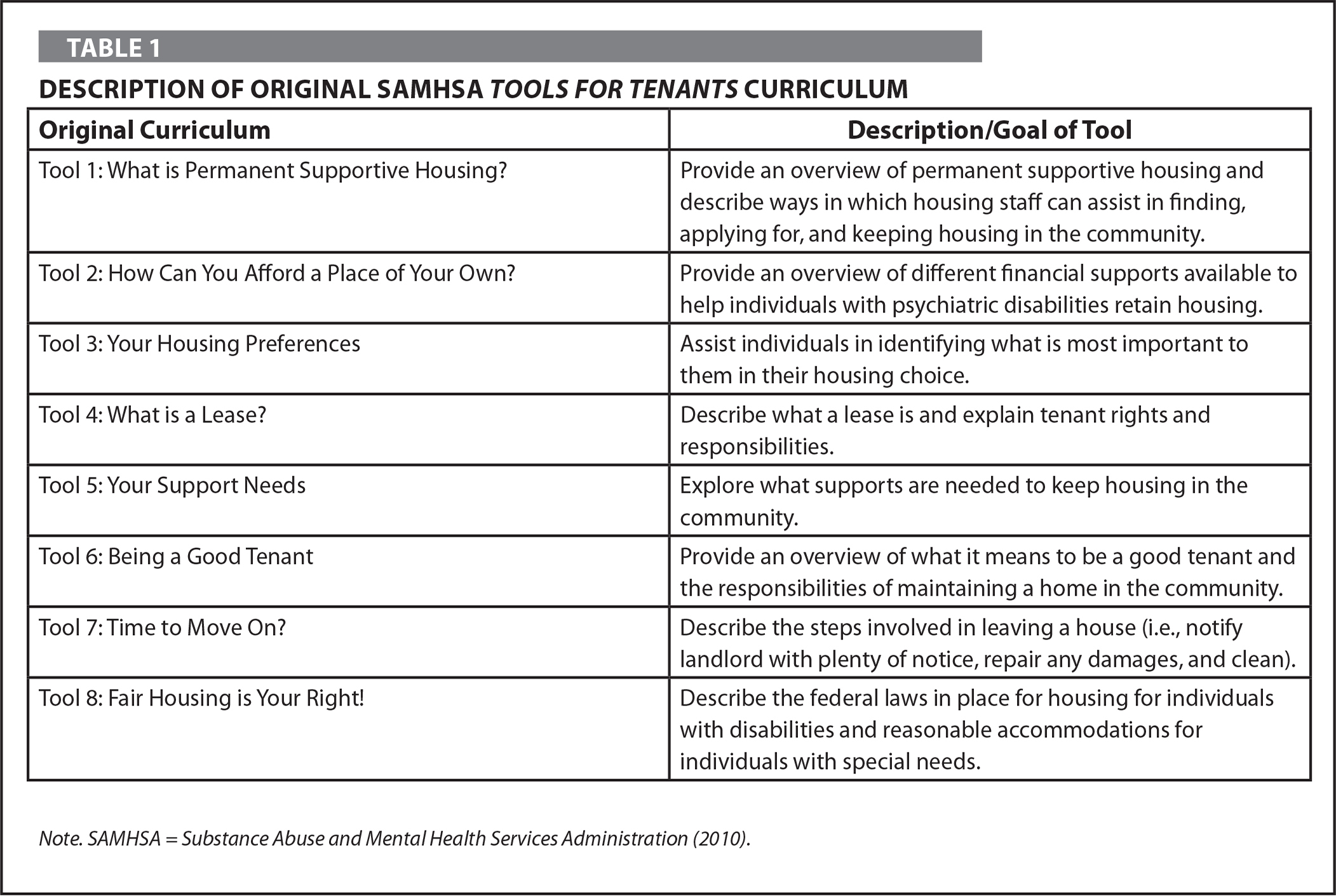 Description of Original SAMSHA Tools for Tenants Curriculum