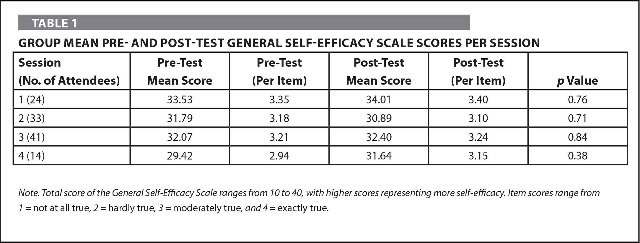 Group Mean Pre- and Post-Test General Self-Efficacy Scale Scores Per Session