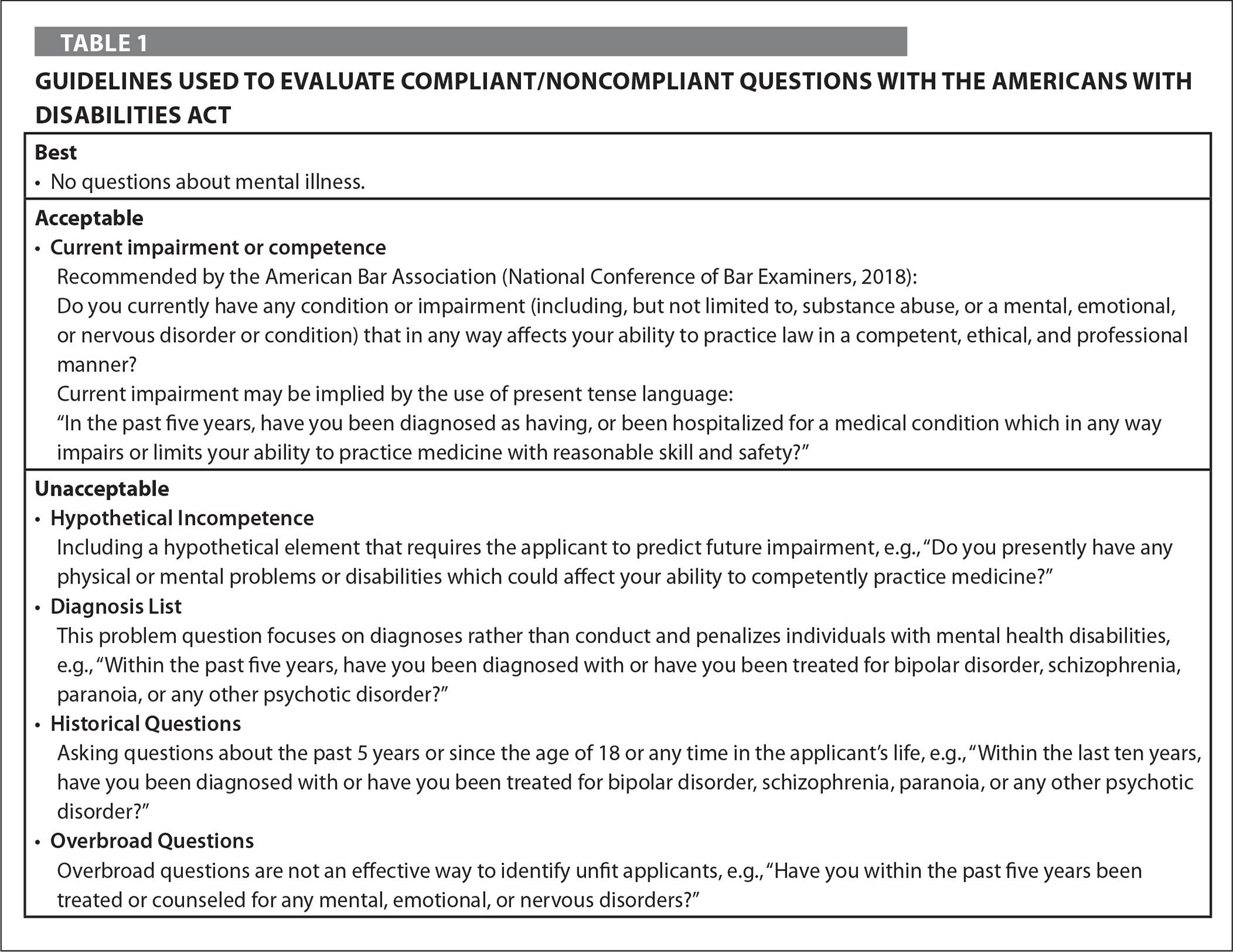 Guidelines Used to Evaluate Compliant/Noncompliant Questions with the Americans with Disabilities Act