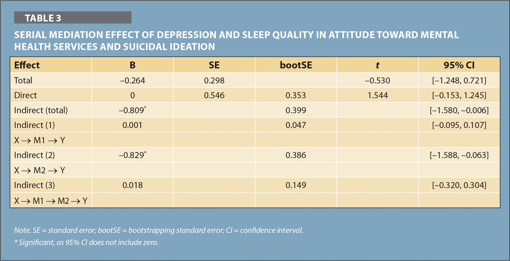 Serial Mediation Effect of Depression and Sleep Quality in Attitude Toward Mental Health Services and Suicidal Ideation