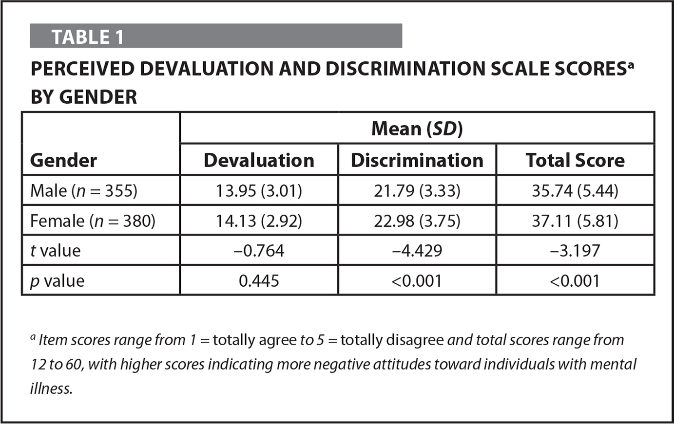 Perceived Devaluation and Discrimination Scale Scoresa by Gender