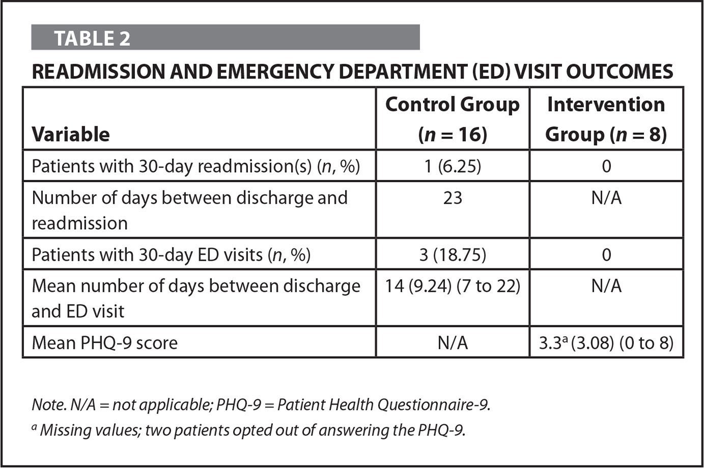 Readmission and Emergency Department (ED) Visit Outcomes