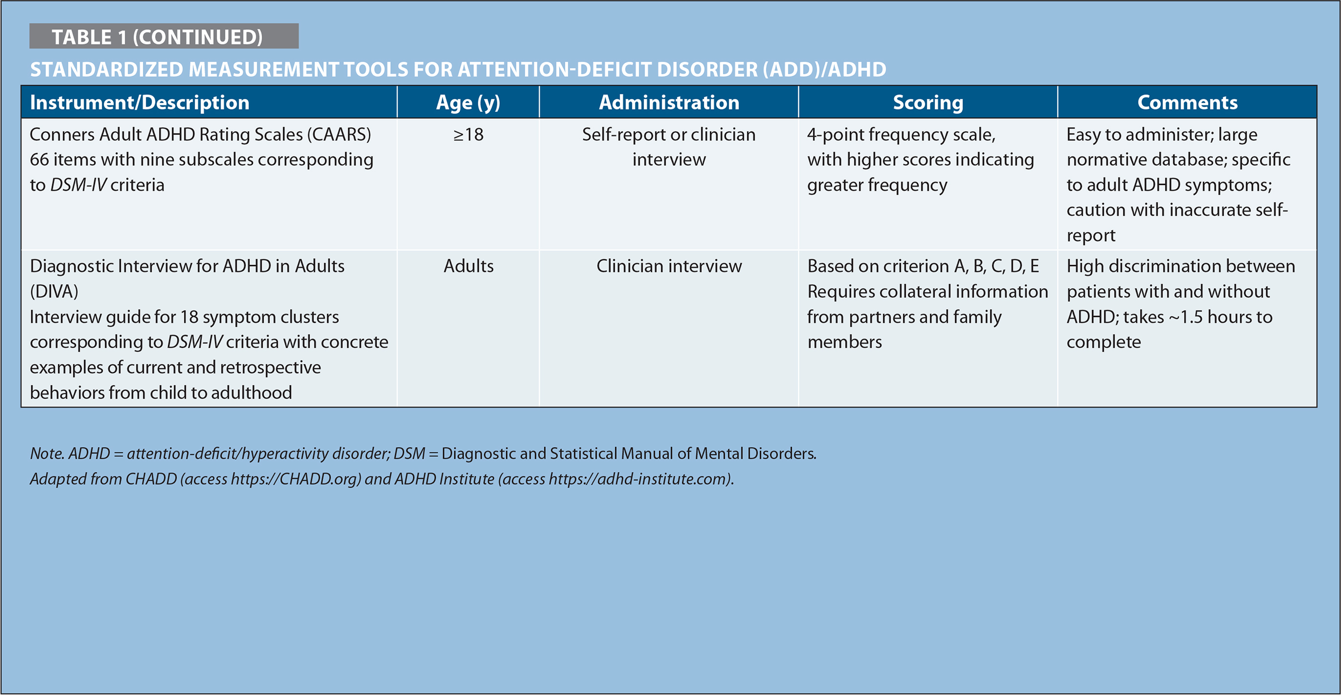 Standardized Measurement Tools for Attention-deficit Disorder (ADD)/ADHD