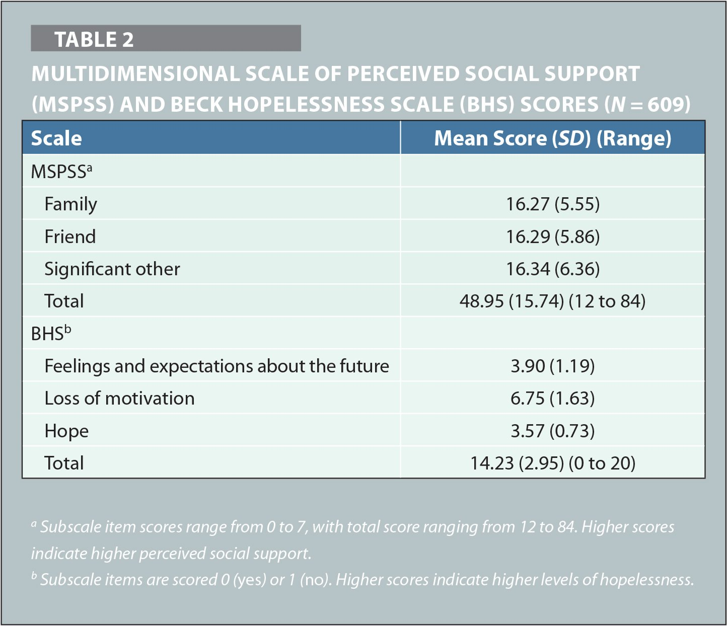 Multidimensional Scale of Perceived Social Support (MSPSS) and Beck Hopelessness Scale (BHS) Scores (N = 609)