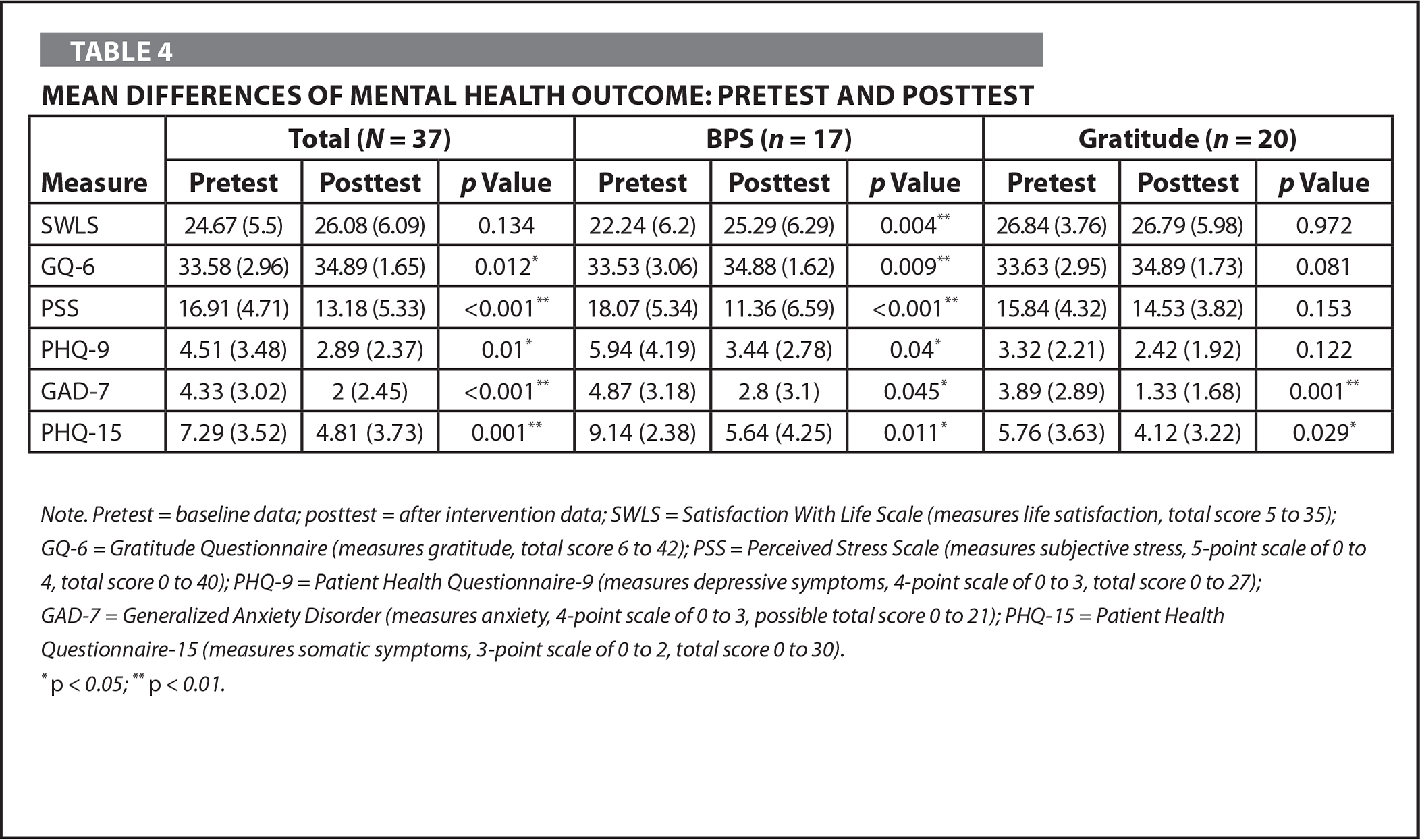 Mean Differences of Mental Health Outcome: Pretest and Posttest