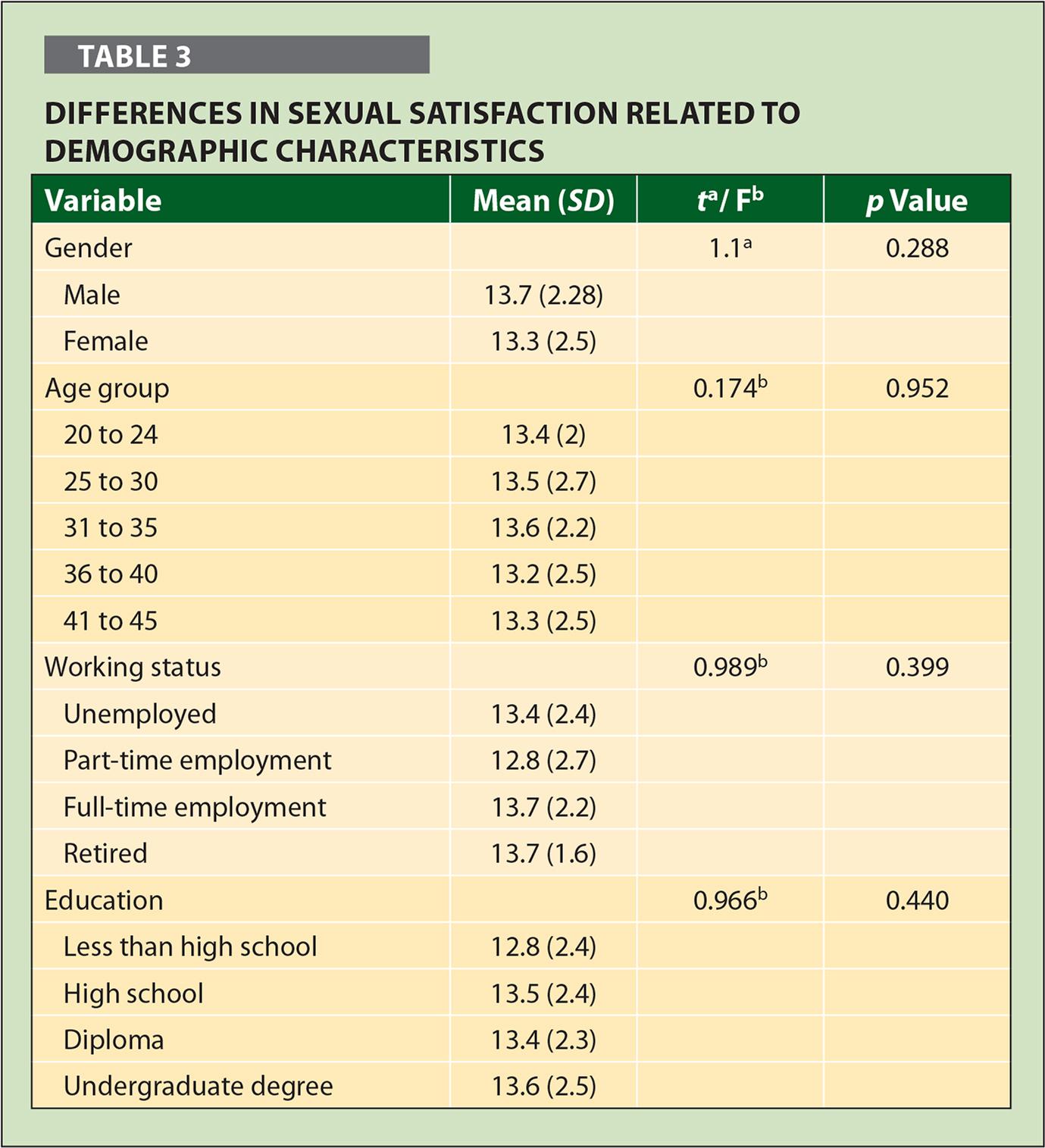 Diferencias en la satisfacción sexual en relación con las características demográficas