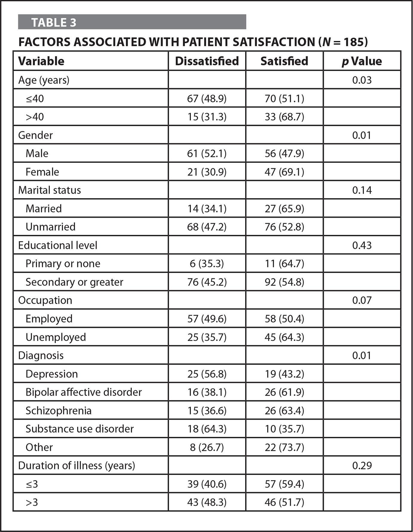 Factors Associated with Patient Satisfaction (N = 185)
