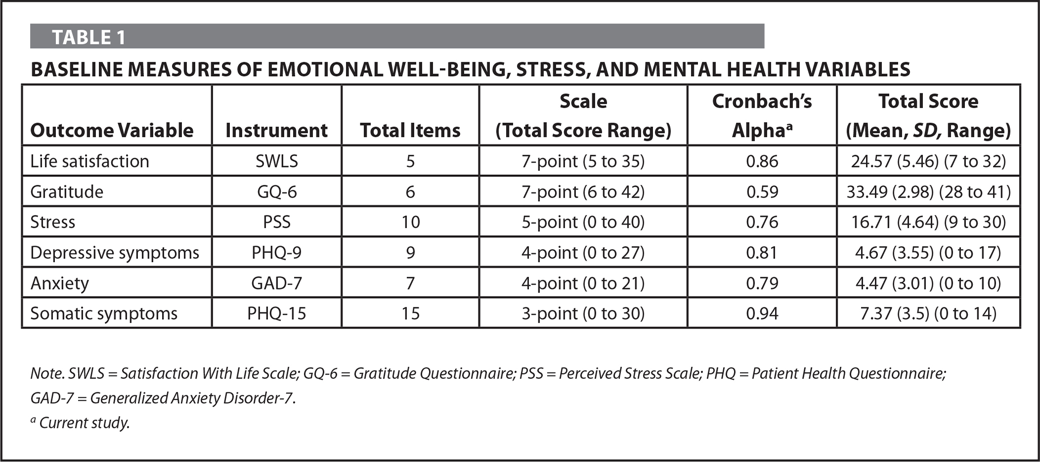 Baseline Measures of Emotional Well-Being, Stress, and Mental Health Variables